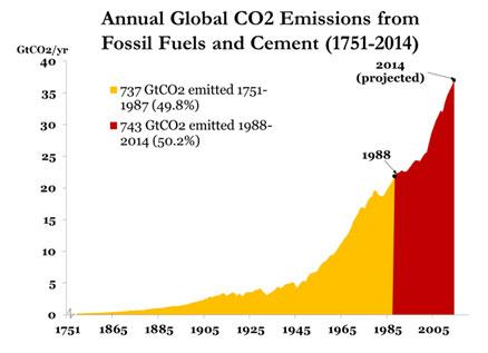 annual-global-co2-emissions-1751-2014