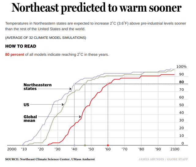Northeast Warming Faster.png