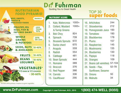 juicing-dr-fuhrman-superfood-chart