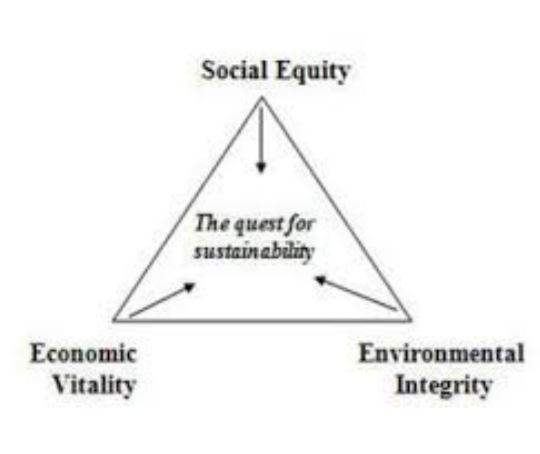 sustainability-triangle