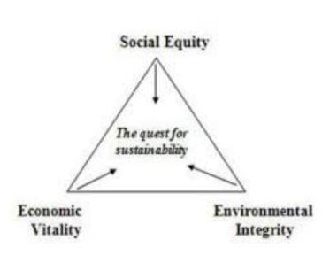 sustainability-triangle
