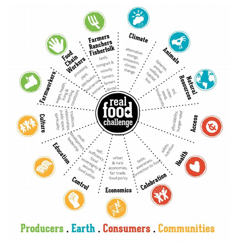 real-food-wheel