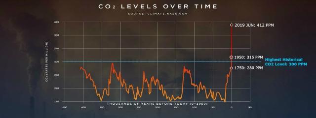 Climate-CO2-2019JUN-412ppm